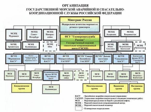 Министерство рф схема